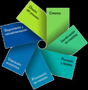 Metodología para la Priorización de Medidas de Adaptación frente al Cambio Climático