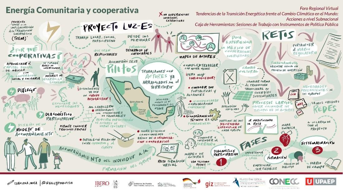 """Relatoría gráfica sobre la mesa de diálogo """"Energía comunitaria y cooperativa"""" © GIZ / Carolina Mota"""