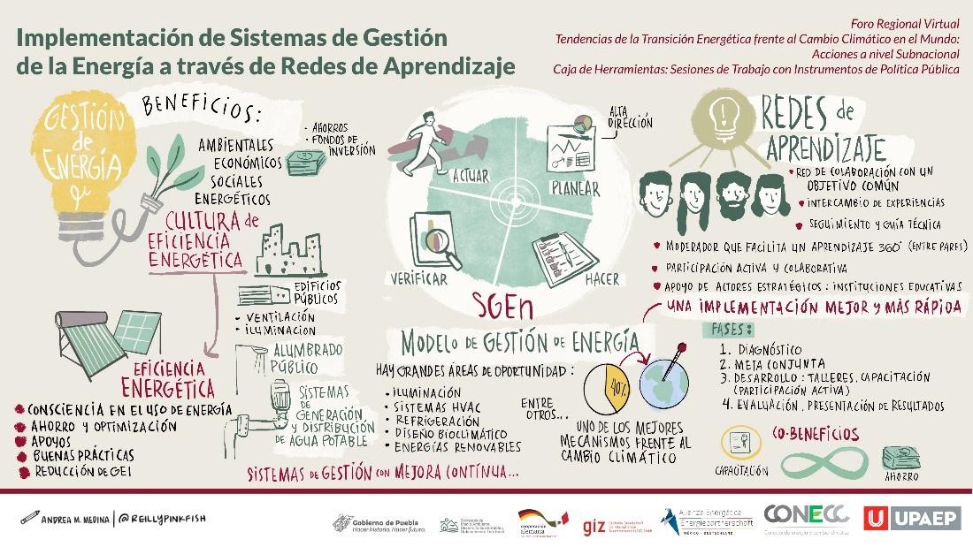 """Relatoría gráfica sobre la mesa de diálogo """"Implementación de Sistemas de Gestión de la Energía a través de Redes de Aprendizaje"""" © GIZ / Andrea M. Medina"""