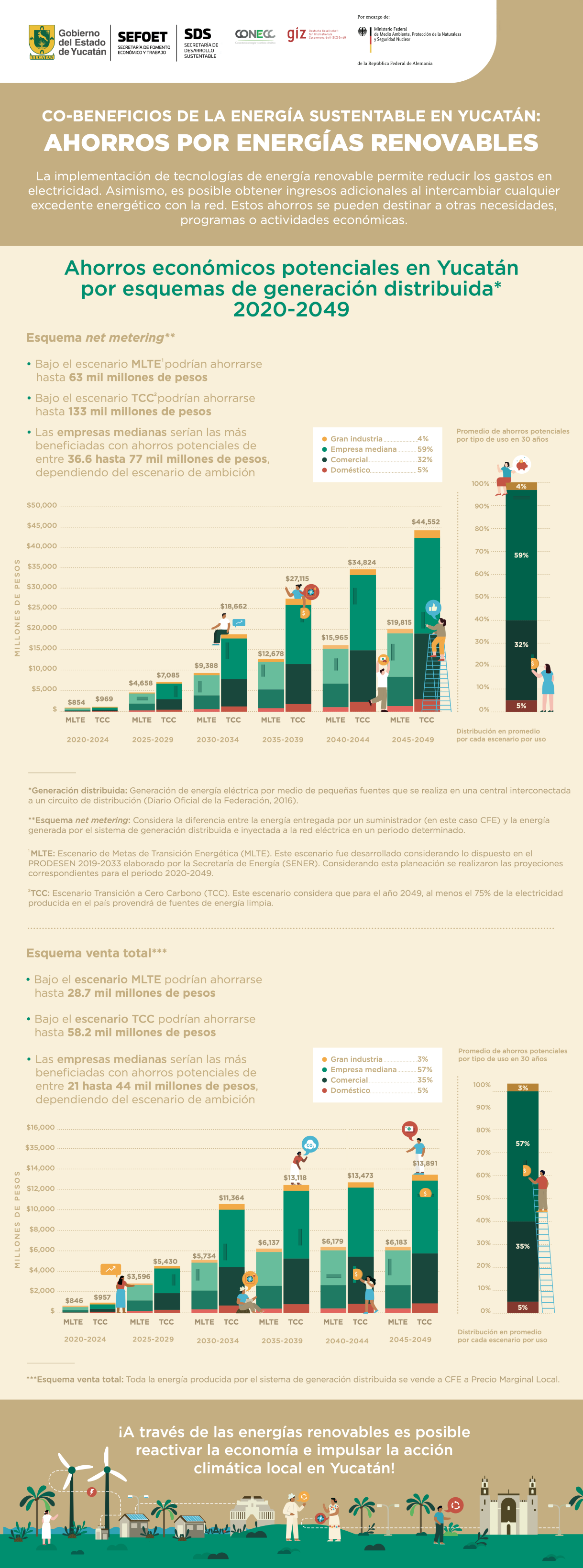 POTENCIAL DE AHORROS ECONÓMICOS DERIVADOS DE LA IMPLEMENTACIÓN DE PROYECTOS DE GENERACIÓN DISTRIBUIDA EN EL ESTADO DE YUCATÁN ENTRE 2020-2049.
