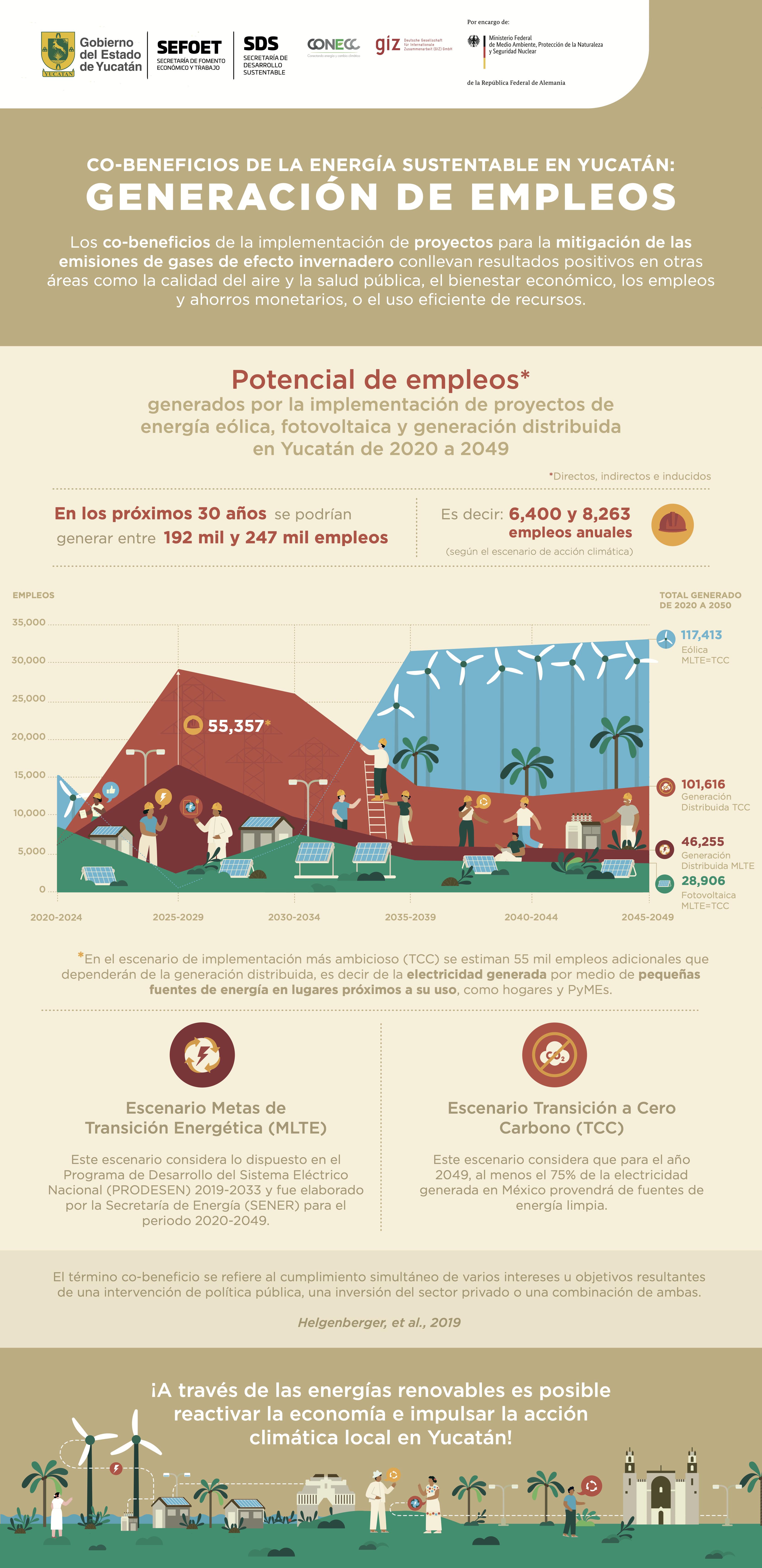 POTENCIAL DE EMPLEOS GENERADOS POR LA IMPLEMENTACIÓN DE PROYECTOS DE ENERGÍA EÓLICA, FOTOVOLTAICA Y GENERACIÓN DISTRIBUIDA EN EL ESTADO DE YUCATÁN ENTRE 2020-2049.